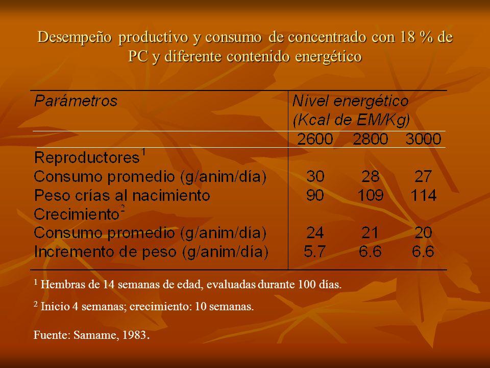 Desempeño productivo y consumo de concentrado con 18 % de PC y diferente contenido energético