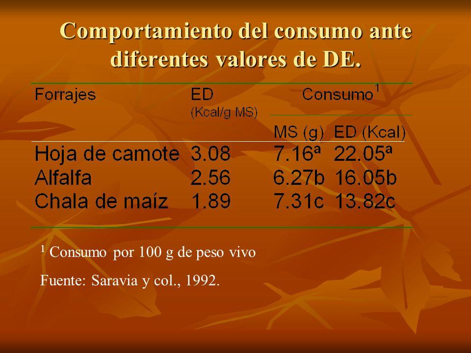 Comportamiento del consumo ante diferentes valores de DE.