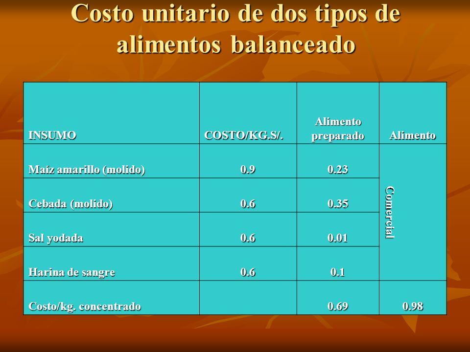 Costo unitario de dos tipos de alimentos balanceado
