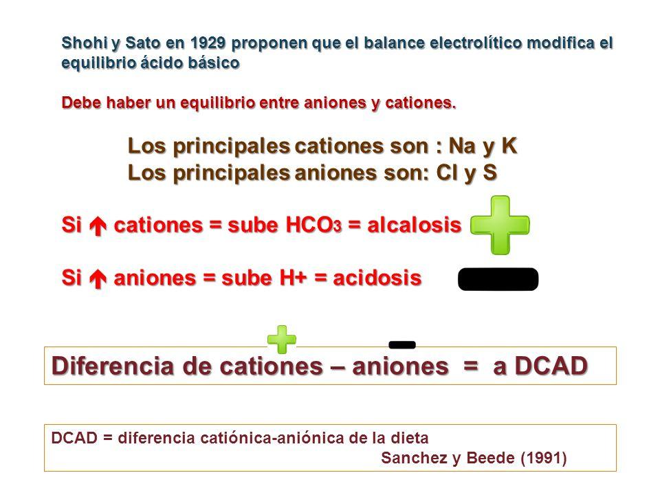 Diferencia de cationes – aniones = a DCAD
