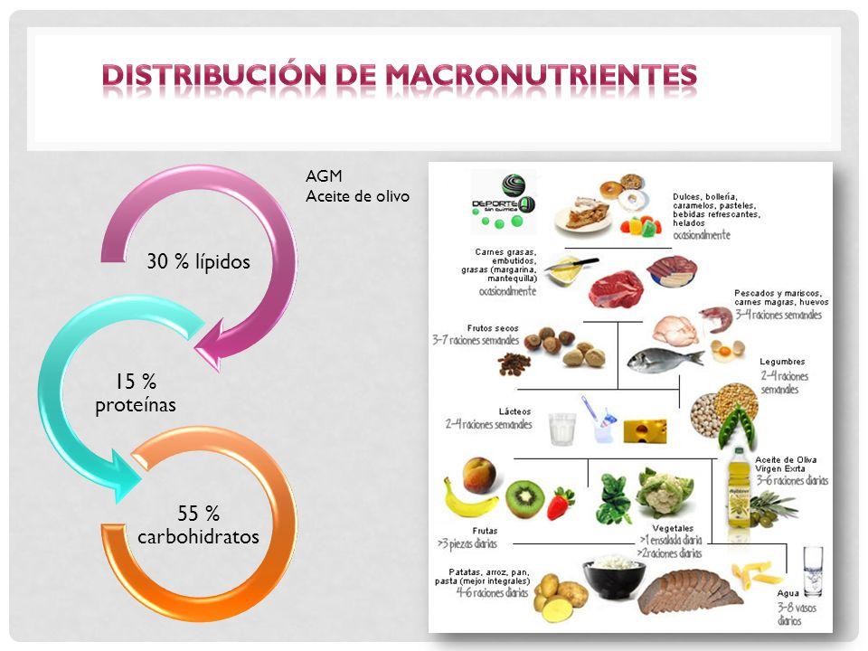 Distribución de macronutrientes
