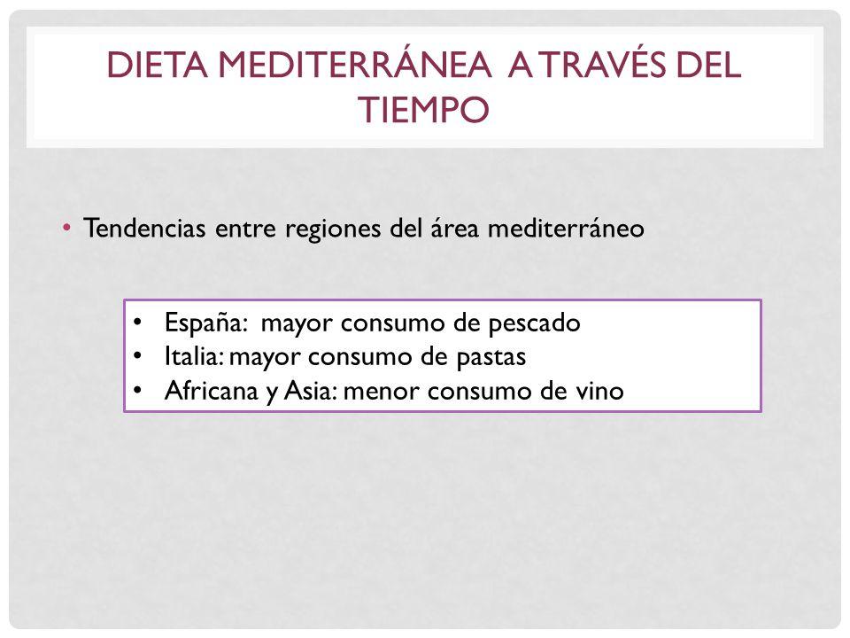 Dieta mediterránea a través del tiempo