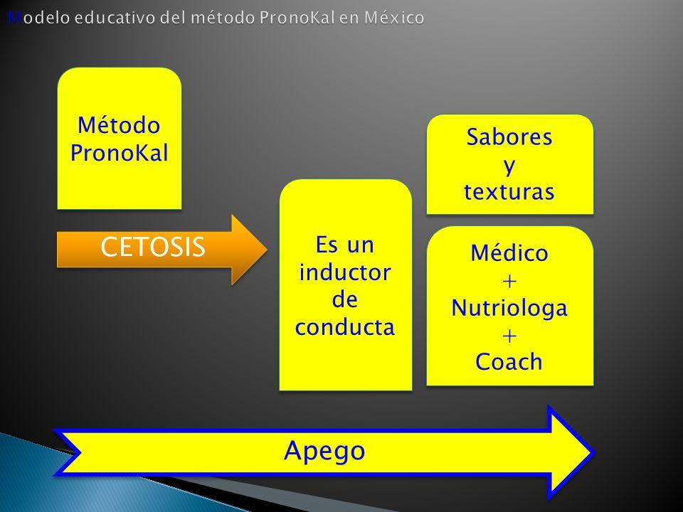 Modelo educativo del método PronoKal en México