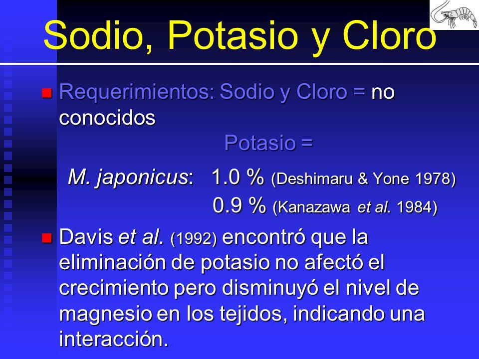Sodio, Potasio y Cloro Requerimientos: Sodio y Cloro = no conocidos Potasio =
