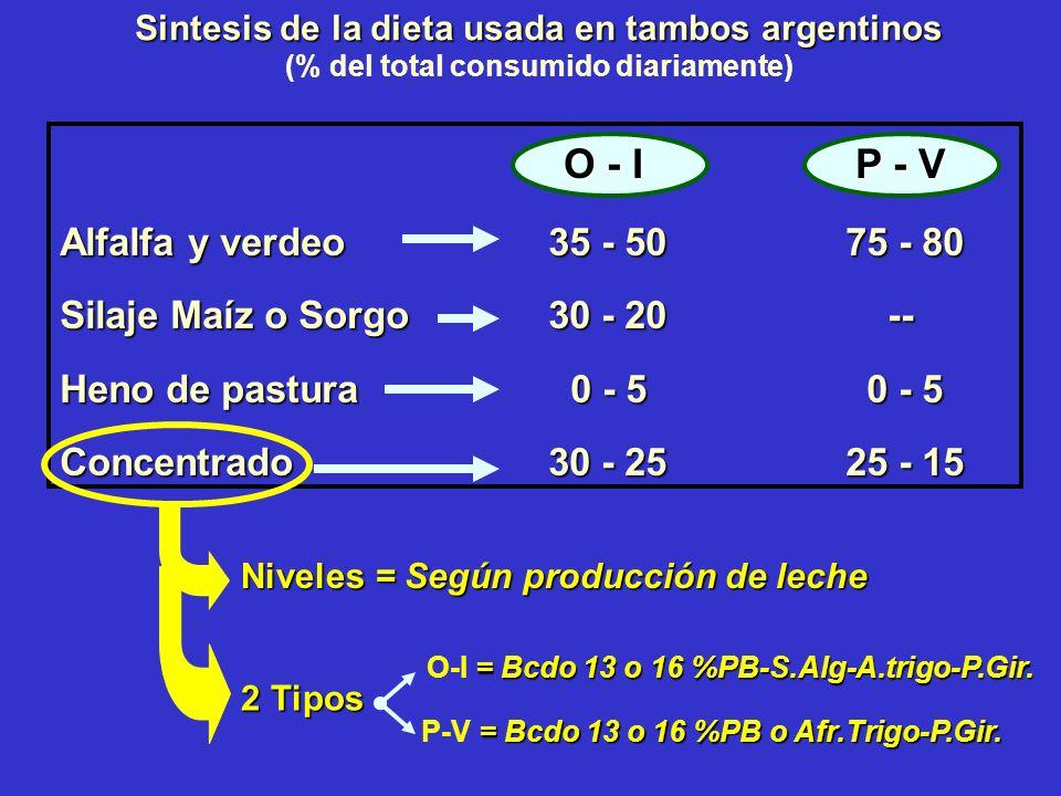 O - I P - V Alfalfa y verdeo 35 - 50 75 - 80