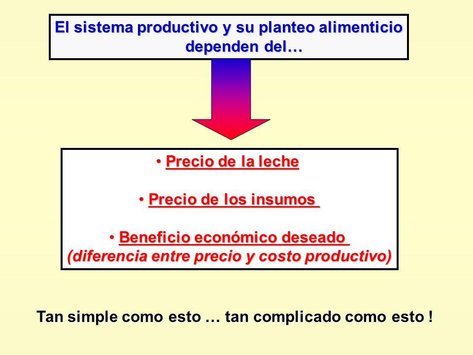 El sistema productivo y su planteo alimenticio dependen del…