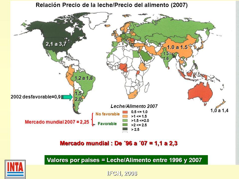 Relación Precio de la leche/Precio del alimento (2007)