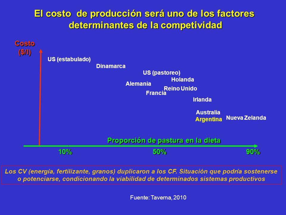 El costo de producción será uno de los factores