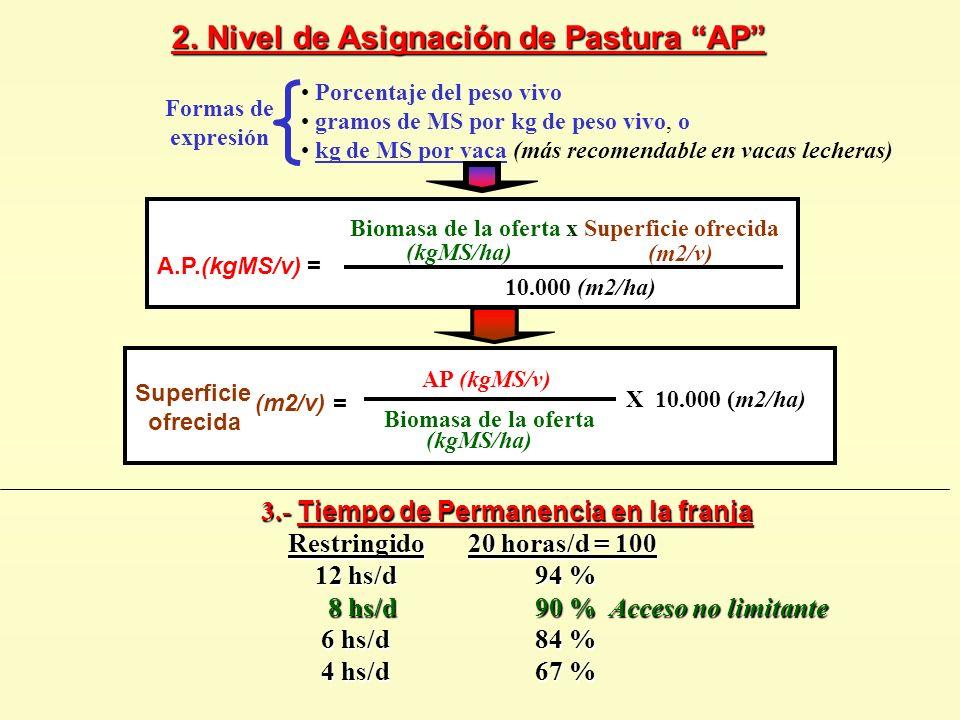 2. Nivel de Asignación de Pastura AP