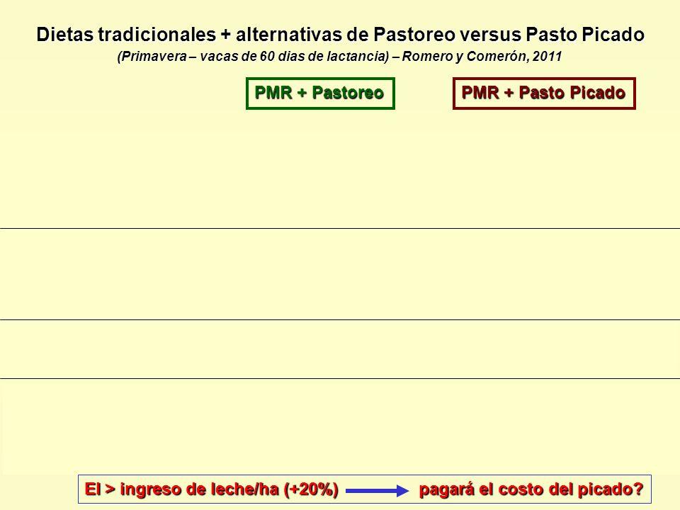 Dietas tradicionales + alternativas de Pastoreo versus Pasto Picado