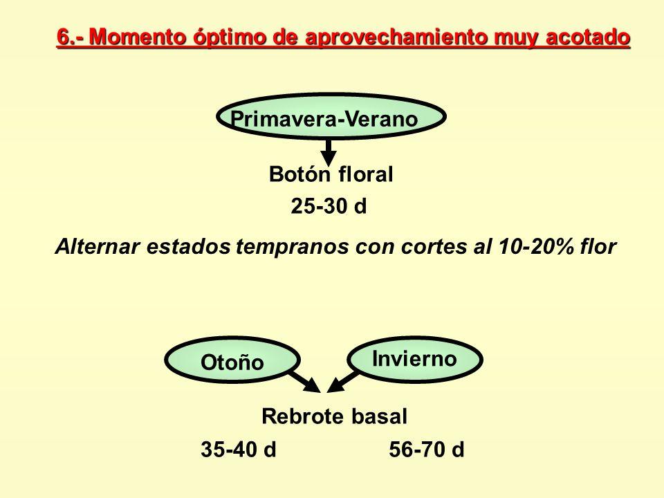 Alternar estados tempranos con cortes al 10-20% flor