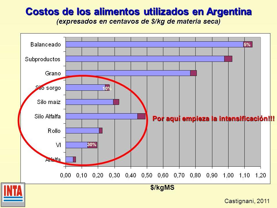 Costos de los alimentos utilizados en Argentina