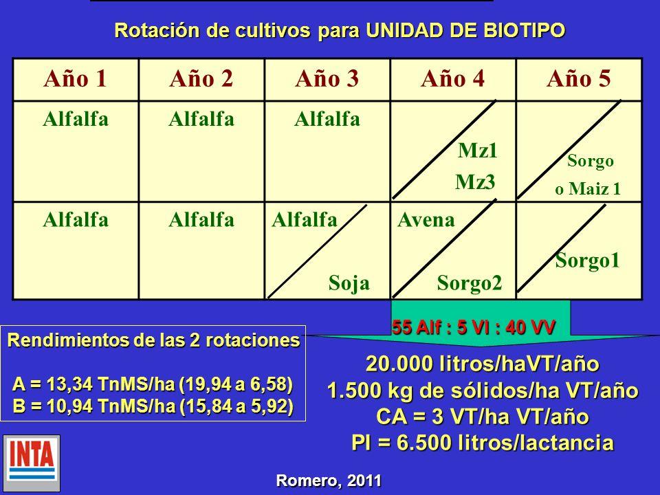 Rendimientos de las 2 rotaciones 1.500 kg de sólidos/ha VT/año