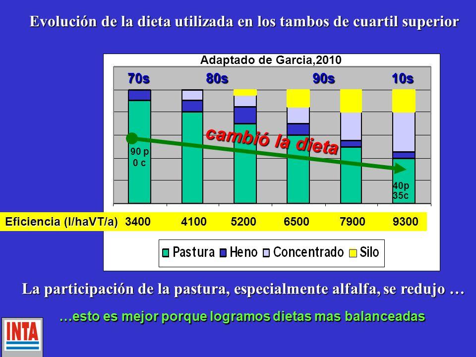 Evolución de la dieta utilizada en los tambos de cuartil superior