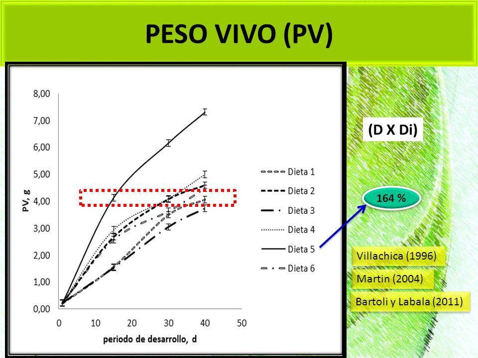 PESO VIVO (PV) (D X Di) 164 % Villachica (1996) Martin (2004)