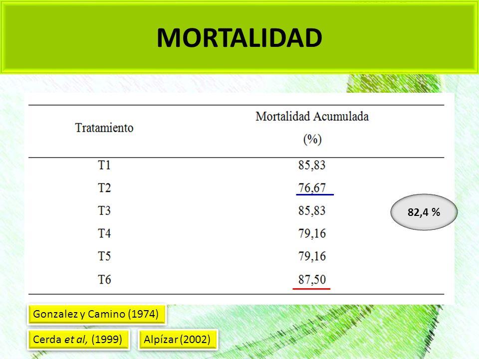MORTALIDAD 82,4 % Gonzalez y Camino (1974) Cerda et al, (1999)