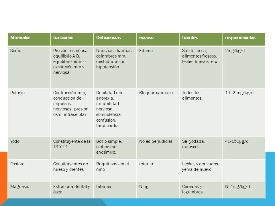 Minerales funciones. Deficiencias. exceso. fuentes. requerimientos. Sodio.