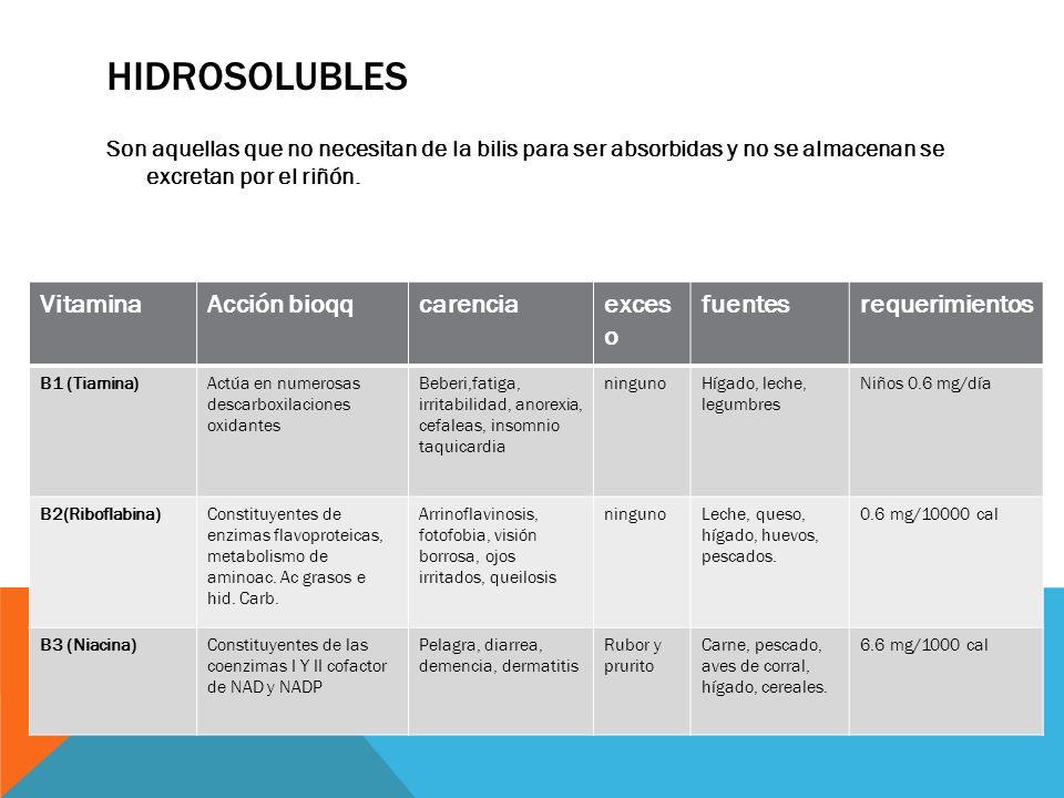 hidrosolubles Vitamina Acción bioqq carencia exceso fuentes