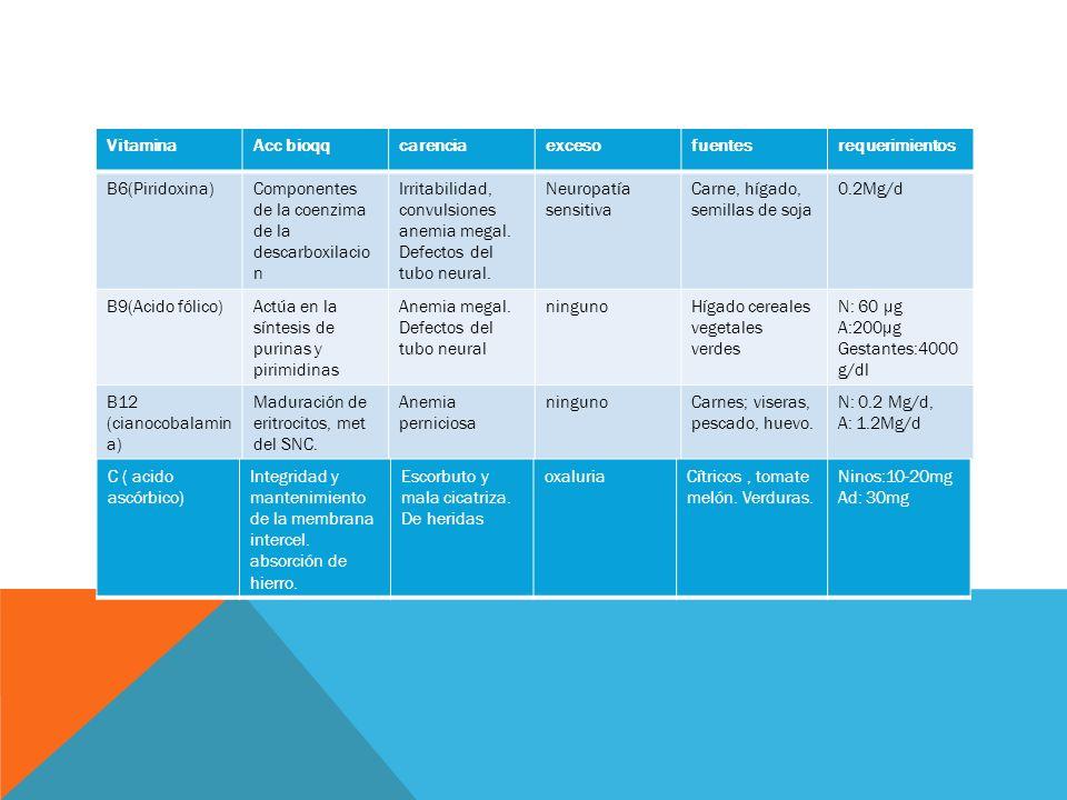 Vitamina Acc bioqq. carencia. exceso. fuentes. requerimientos. B6(Piridoxina) Componentes de la coenzima de la descarboxilacion.