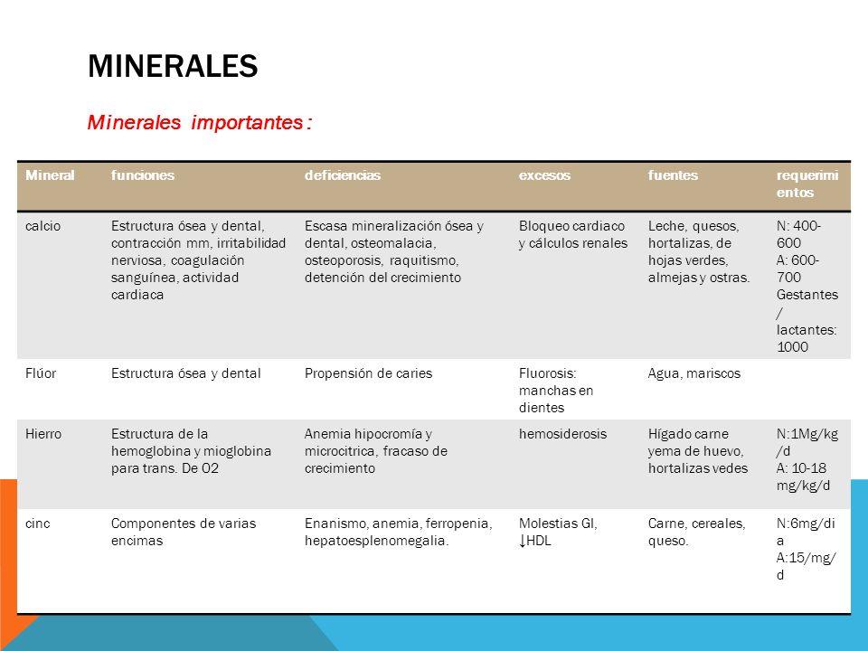 minerales Minerales importantes : Mineral funciones deficiencias