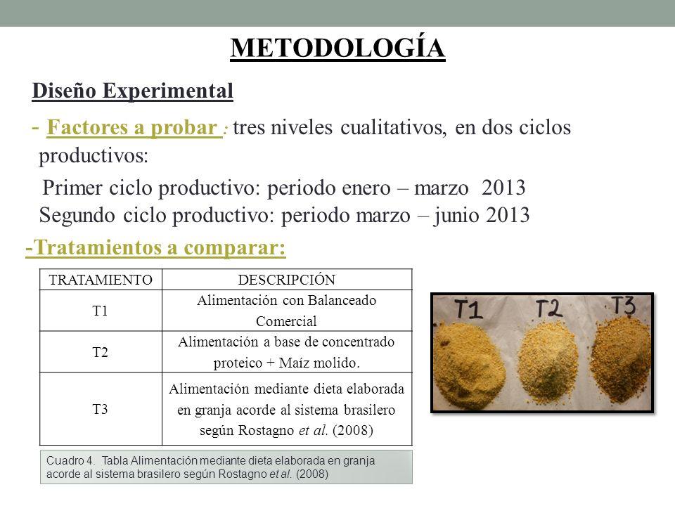 METODOLOGÍA Diseño Experimental
