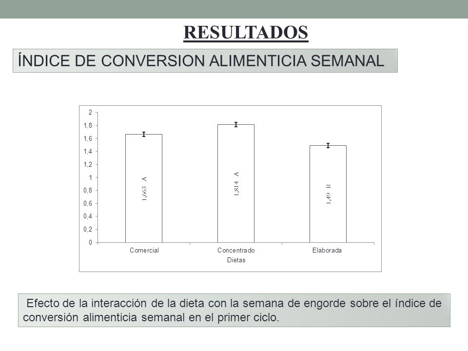 RESULTADOS ÍNDICE DE CONVERSION ALIMENTICIA SEMANAL
