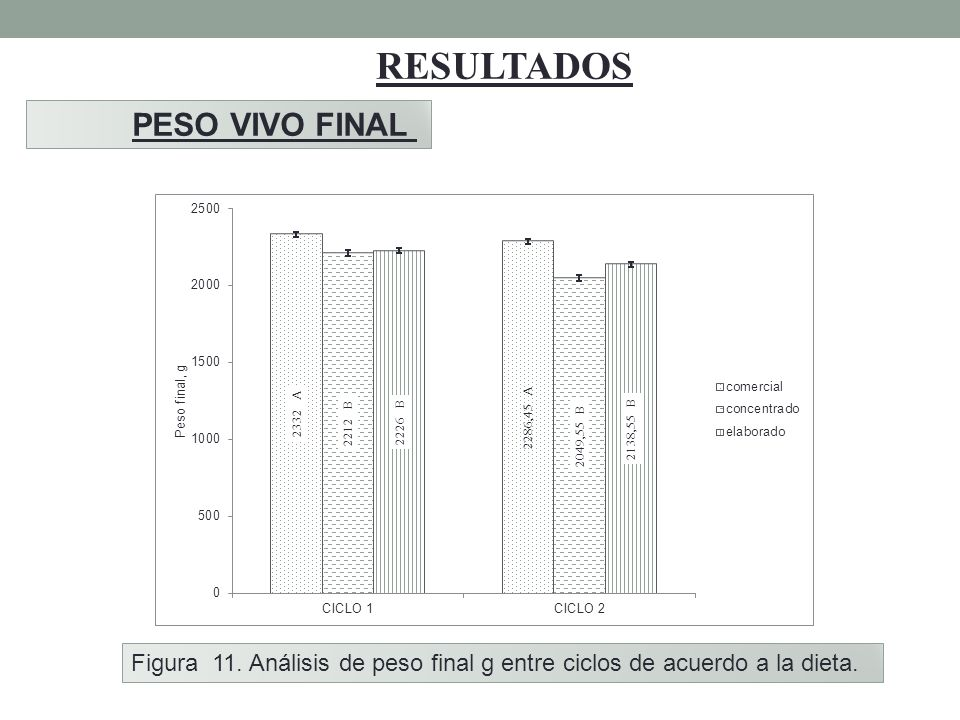 RESULTADOS PESO VIVO FINAL