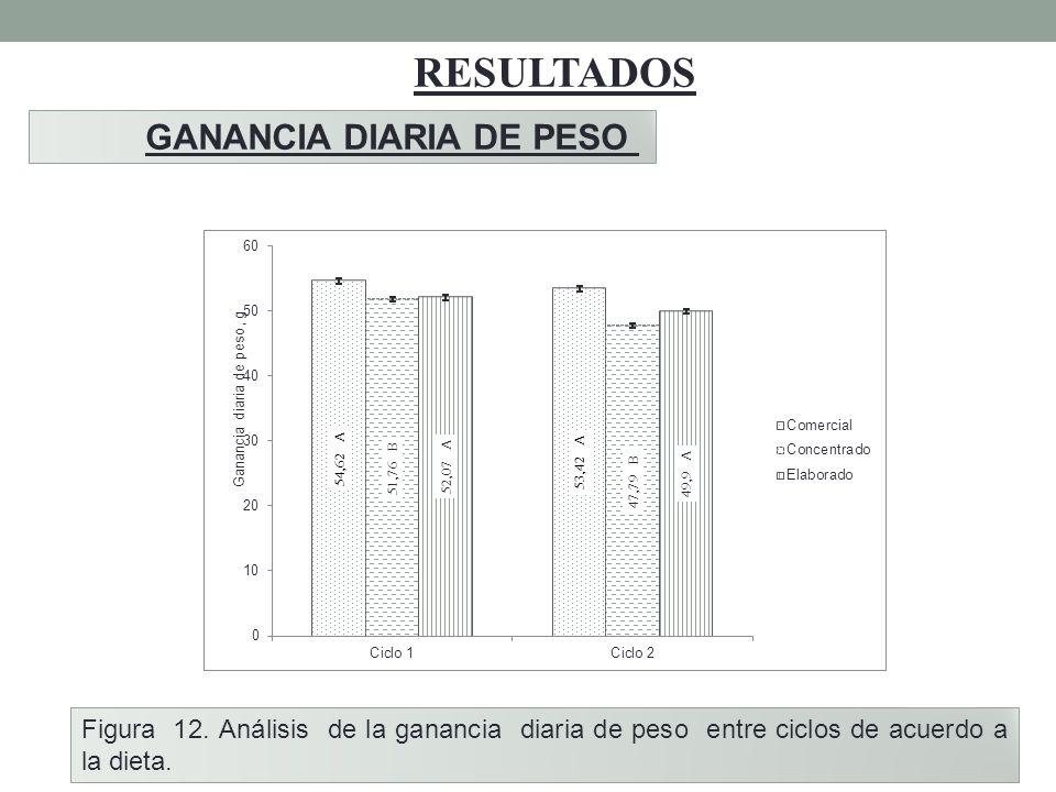 RESULTADOS GANANCIA DIARIA DE PESO