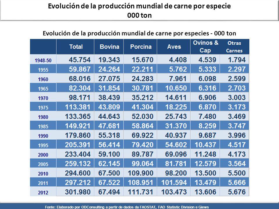 Evolución de la producción mundial de carne por especie 000 ton