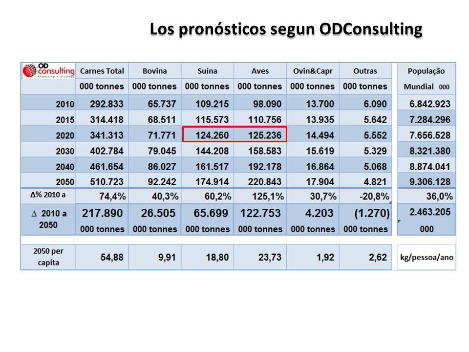 Los pronósticos segun ODConsulting