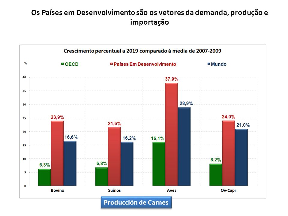 Os Países em Desenvolvimento são os vetores da demanda, produção e importação