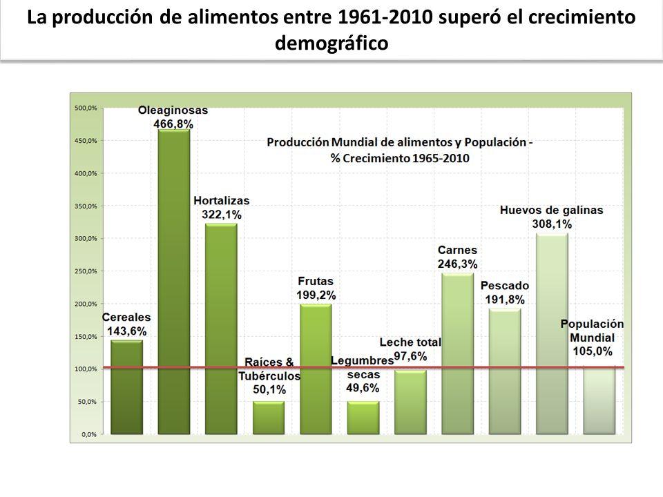 La producción de alimentos entre 1961-2010 superó el crecimiento demográfico
