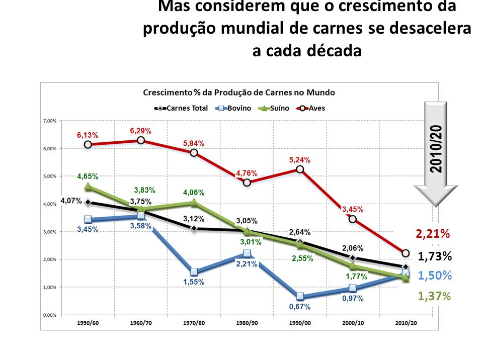 Mas considerem que o crescimento da produção mundial de carnes se desacelera a cada década