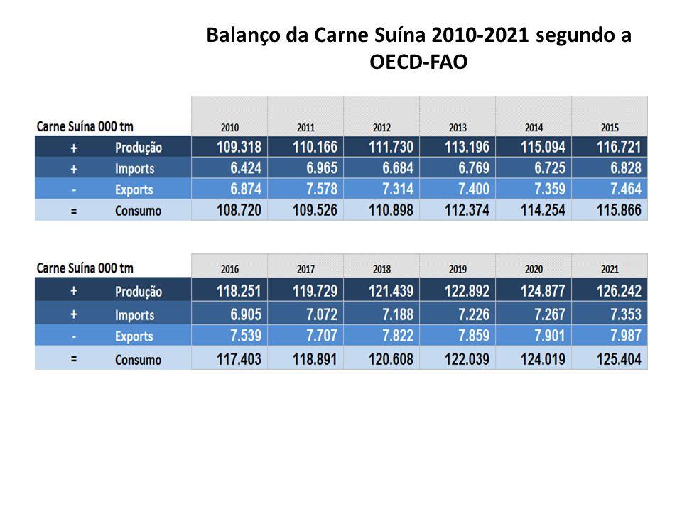 Balanço da Carne Suína 2010-2021 segundo a OECD-FAO