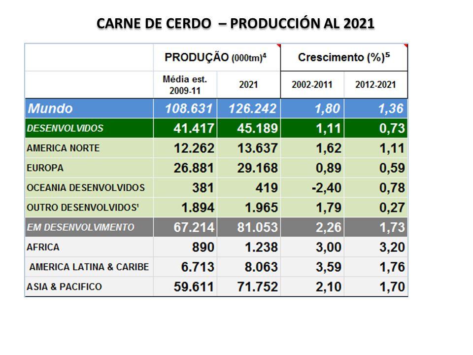 CARNE DE CERDO – PRODUCCIÓN AL 2021