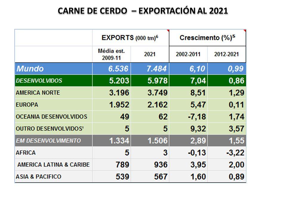 CARNE DE CERDO – EXPORTACIÓN AL 2021