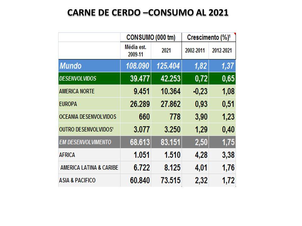 CARNE DE CERDO –CONSUMO AL 2021