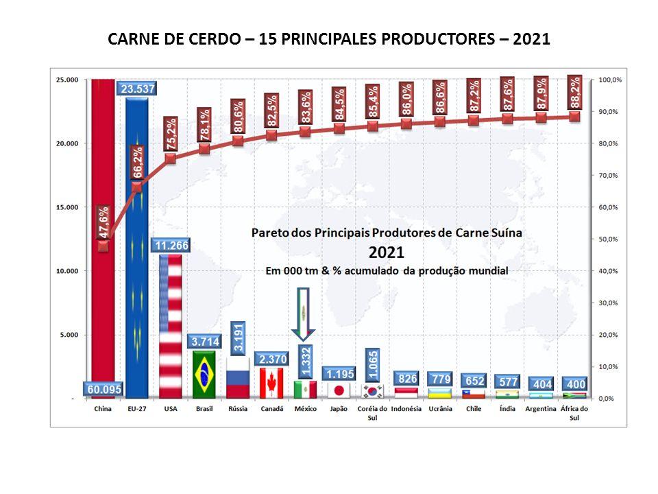 CARNE DE CERDO – 15 PRINCIPALES PRODUCTORES – 2021