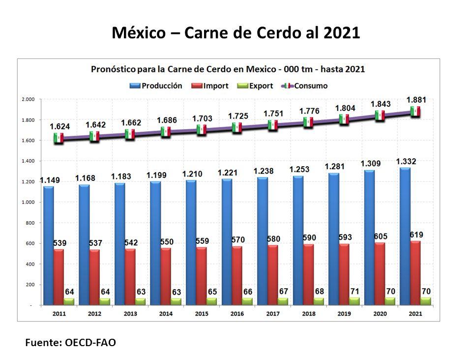 México – Carne de Cerdo al 2021