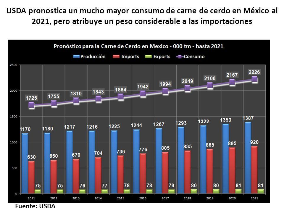 USDA pronostica un mucho mayor consumo de carne de cerdo en México al 2021, pero atribuye un peso considerable a las importaciones