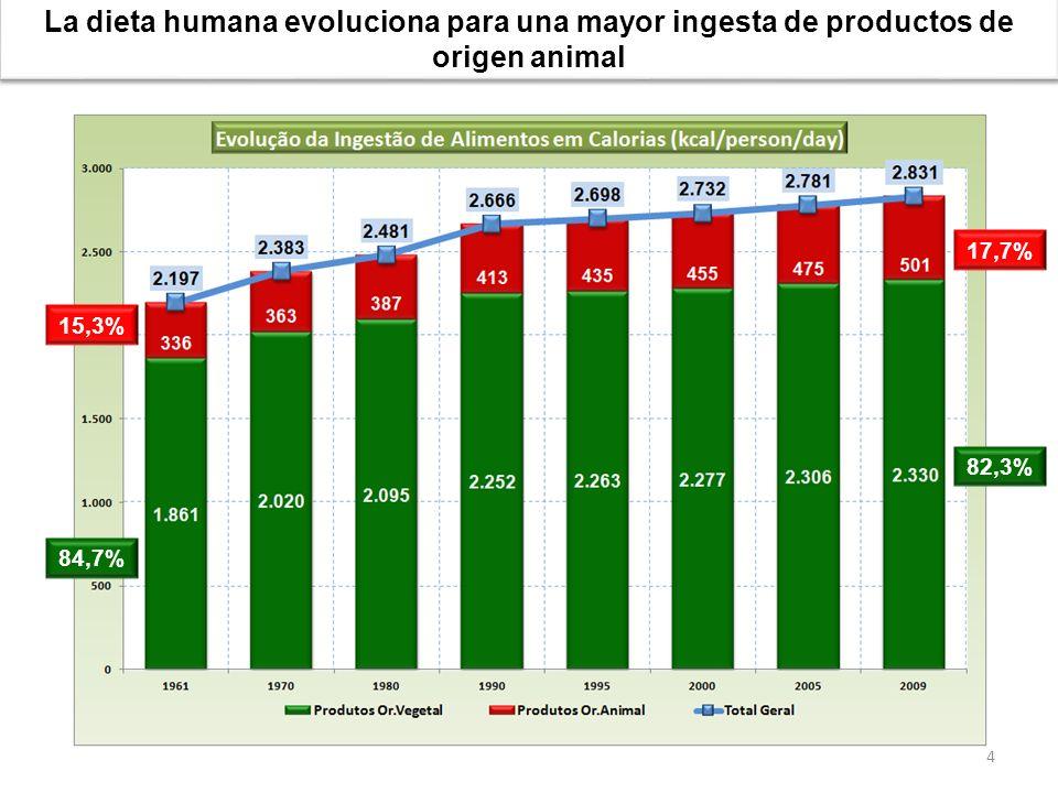 La dieta humana evoluciona para una mayor ingesta de productos de origen animal
