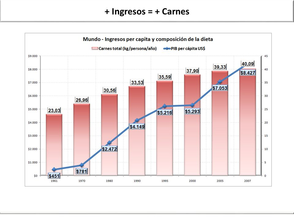+ Ingresos = + Carnes Dietary Energy & Income 70-07animal & vegetal products pct.xlsx