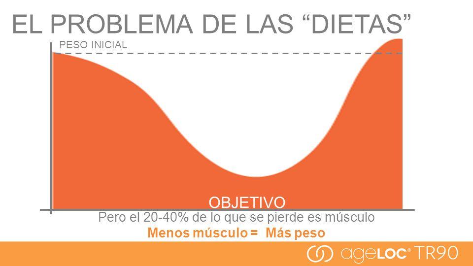 Menos músculo = Más peso