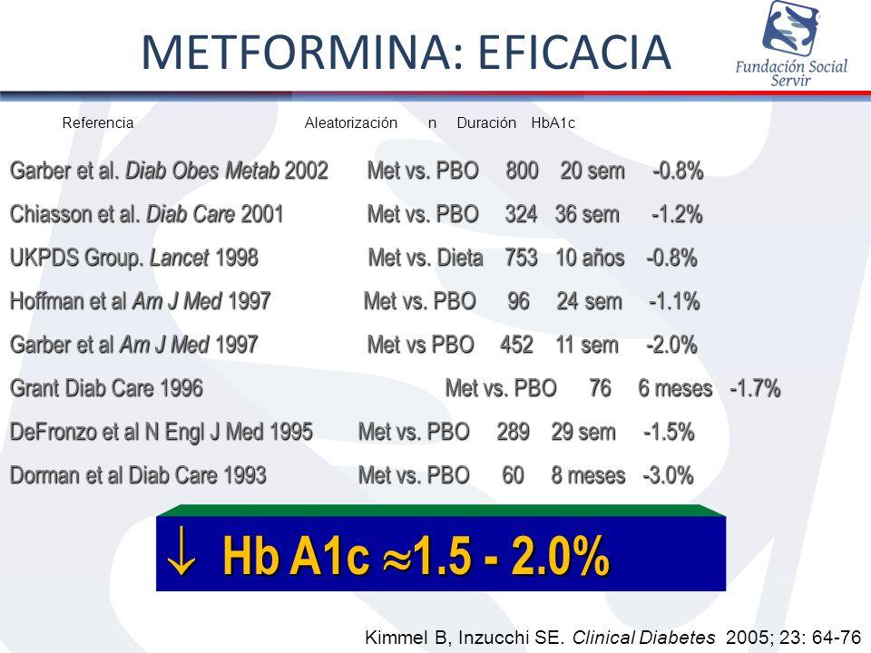 METFORMINA: EFICACIA Hb A1c 1.5 - 2.0% 9/35