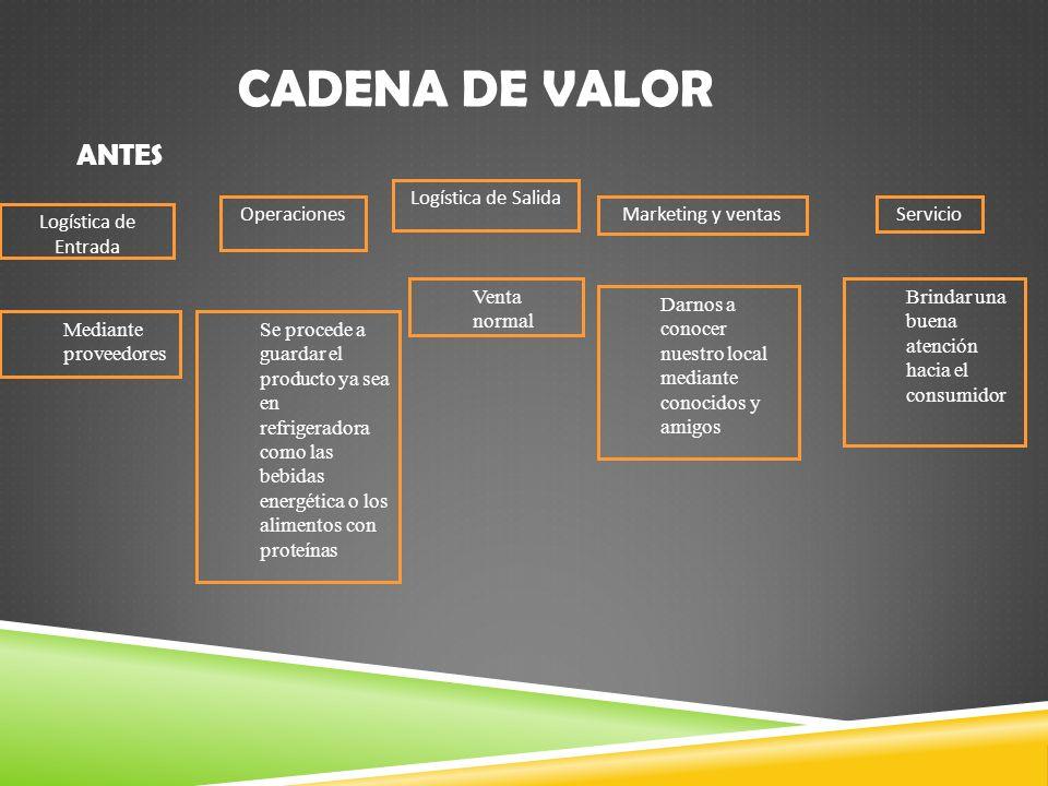 CADENA DE VALOR ANTES Logística de Salida Operaciones