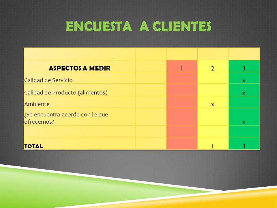 ENCUESTA A CLIENTES ASPECTOS A MEDIR 1 2 3 Calidad de Servicio x