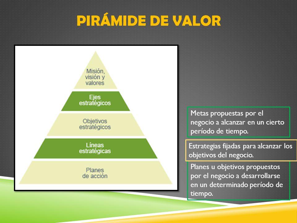 PIRÁMIDE DE VALORMetas propuestas por el negocio a alcanzar en un cierto período de tiempo.