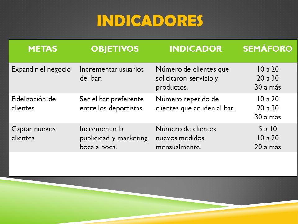 INDICADORES METAS OBJETIVOS INDICADOR SEMÁFORO Expandir el negocio