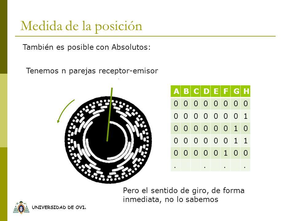 Medida de la posición También es posible con Absolutos: