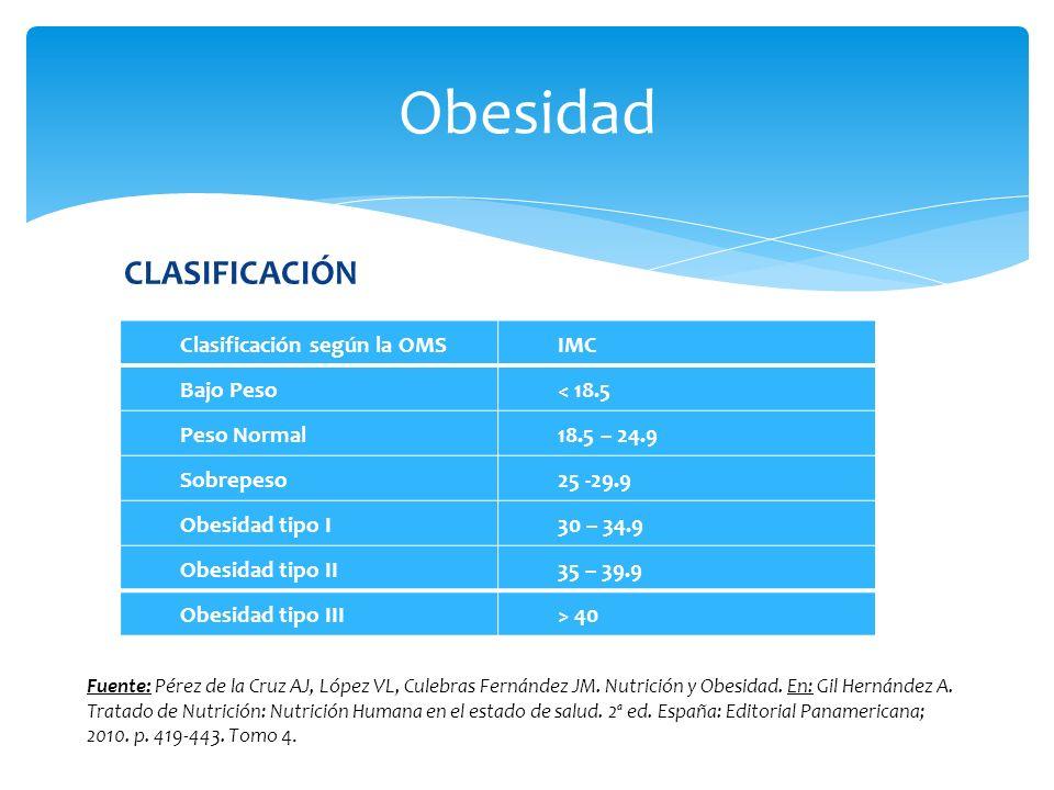 Obesidad CLASIFICACIÓN Clasificación según la OMS IMC Bajo Peso